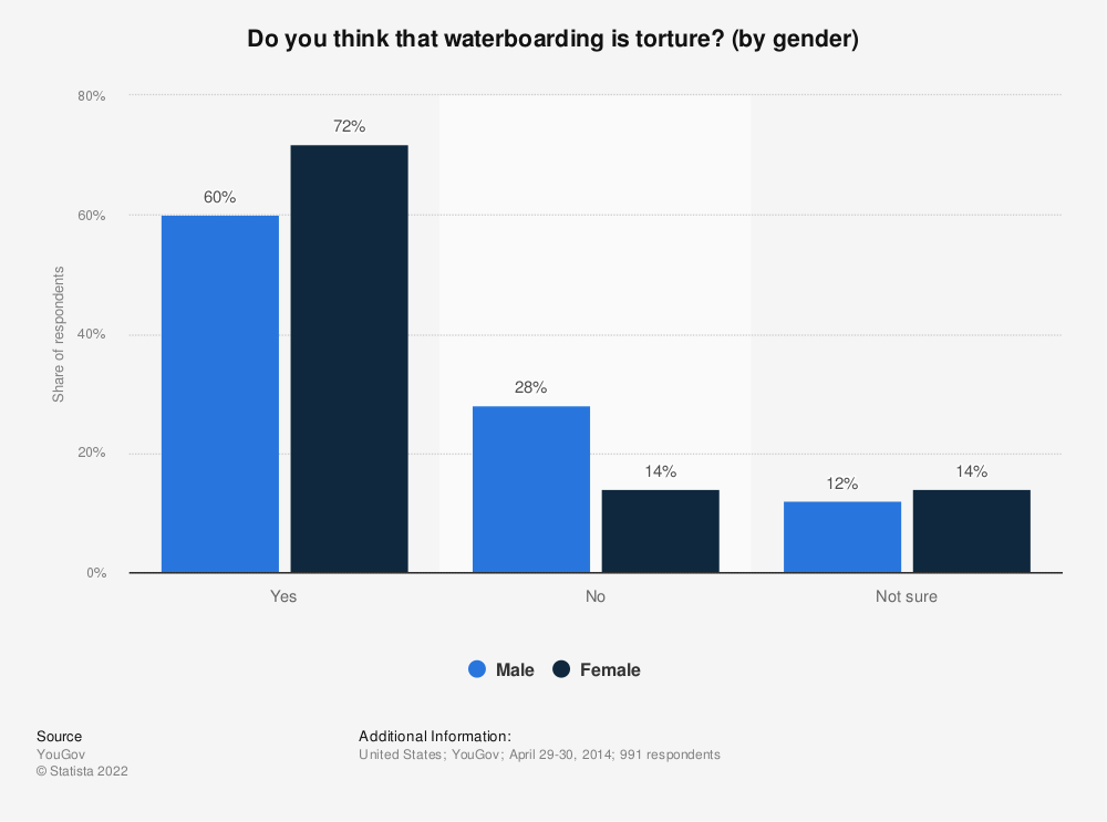 Statistic: Do you think that waterboarding is torture? (by gender) | Statista