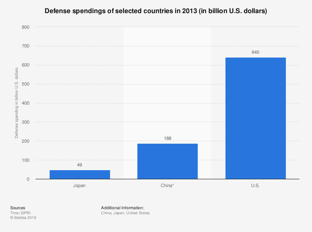 Statistic: Defense spendings of selected countries in 2013 (in billion U.S. dollars) | Statista