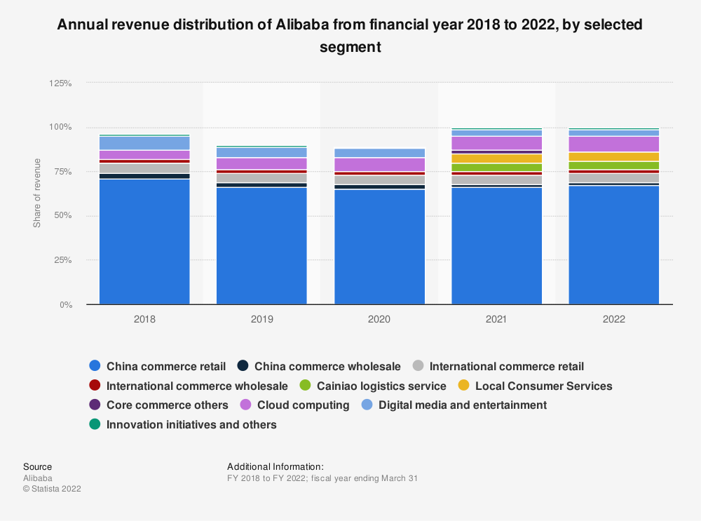 Statistic: Annual revenue distribution of Alibaba from 2016 to 2018, by segment | Statista