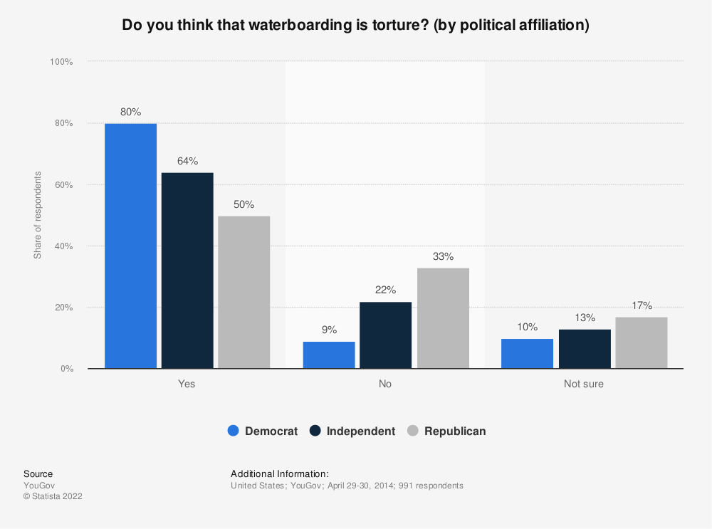 Statistic: Do you think that waterboarding is torture? (by political affiliation) | Statista