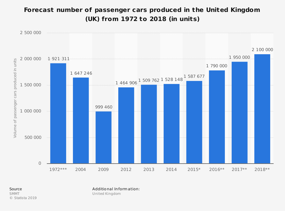 Statistic: Forecast number of passenger cars produced in the United Kingdom (UK) from 1972 to 2018 (in units) | Statista