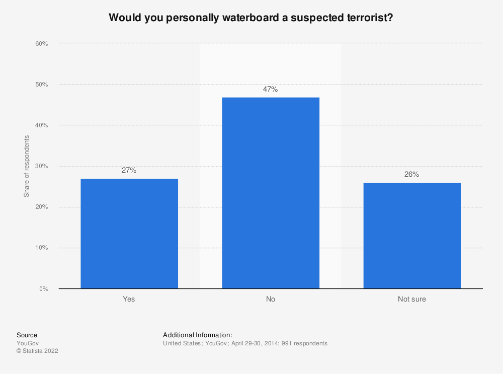 Statistic: Would you personally waterboard a suspected terrorist?   Statista