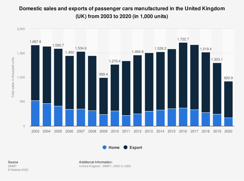 Statistic: Home and export sales of passenger cars manufactured in the United Kingdom (UK) from 2003 to 2018 | Statista