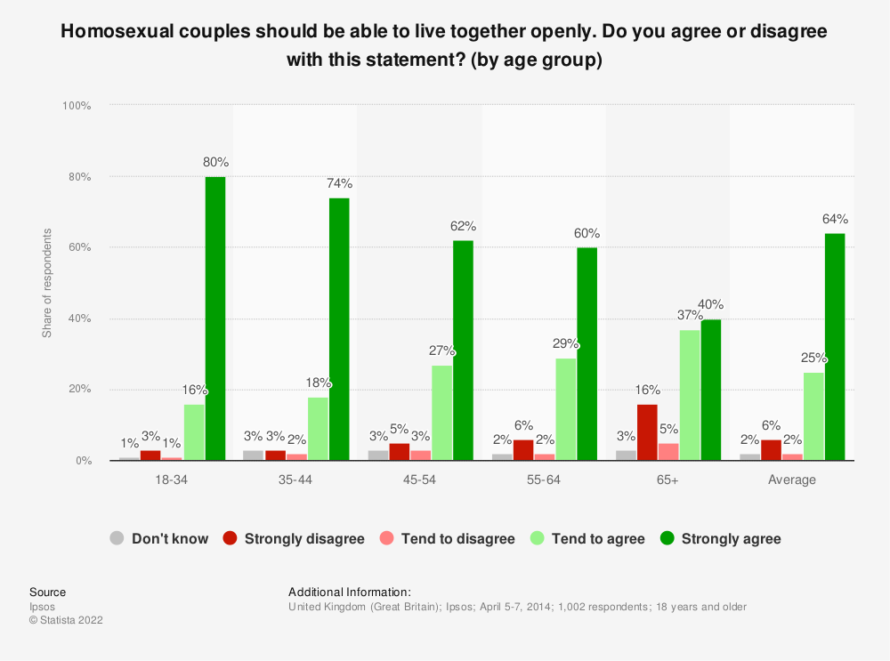 Statistic: Homosexual couples should be able to live together openly. Do you agree or disagree with this statement? (by age group) | Statista