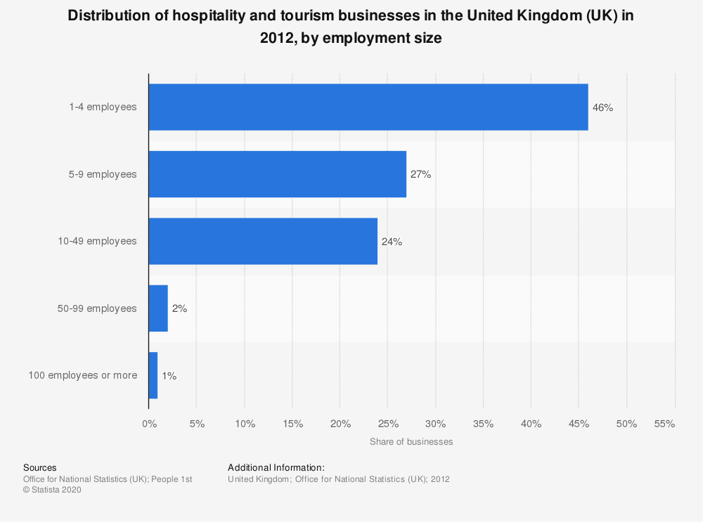 Statistic: Distribution of hospitality and tourism businesses in the United Kingdom (UK) in 2012, by employment size | Statista