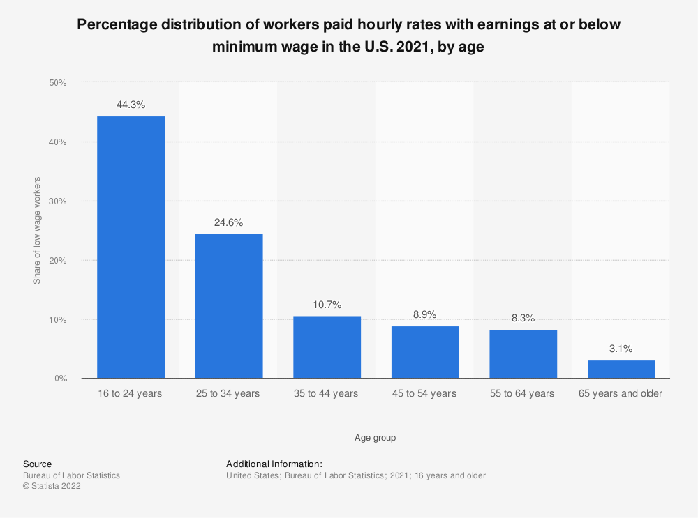 Statistic: Percentage distribution of workers paid hourly rates with earnings at or below minimum wage in the U.S. 2018, by age | Statista