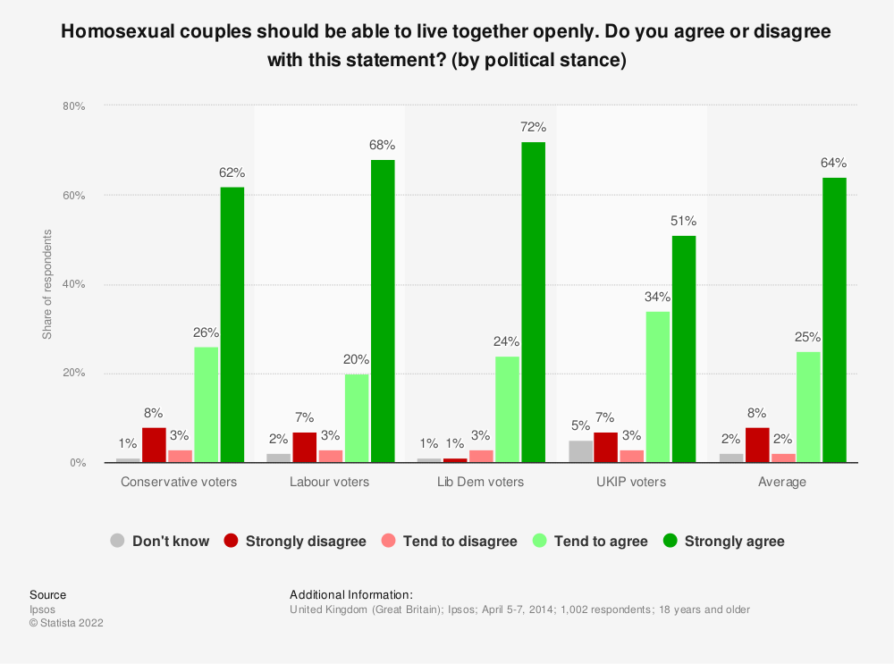 Statistic: Homosexual couples should be able to live together openly. Do you agree or disagree with this statement? (by political stance) | Statista