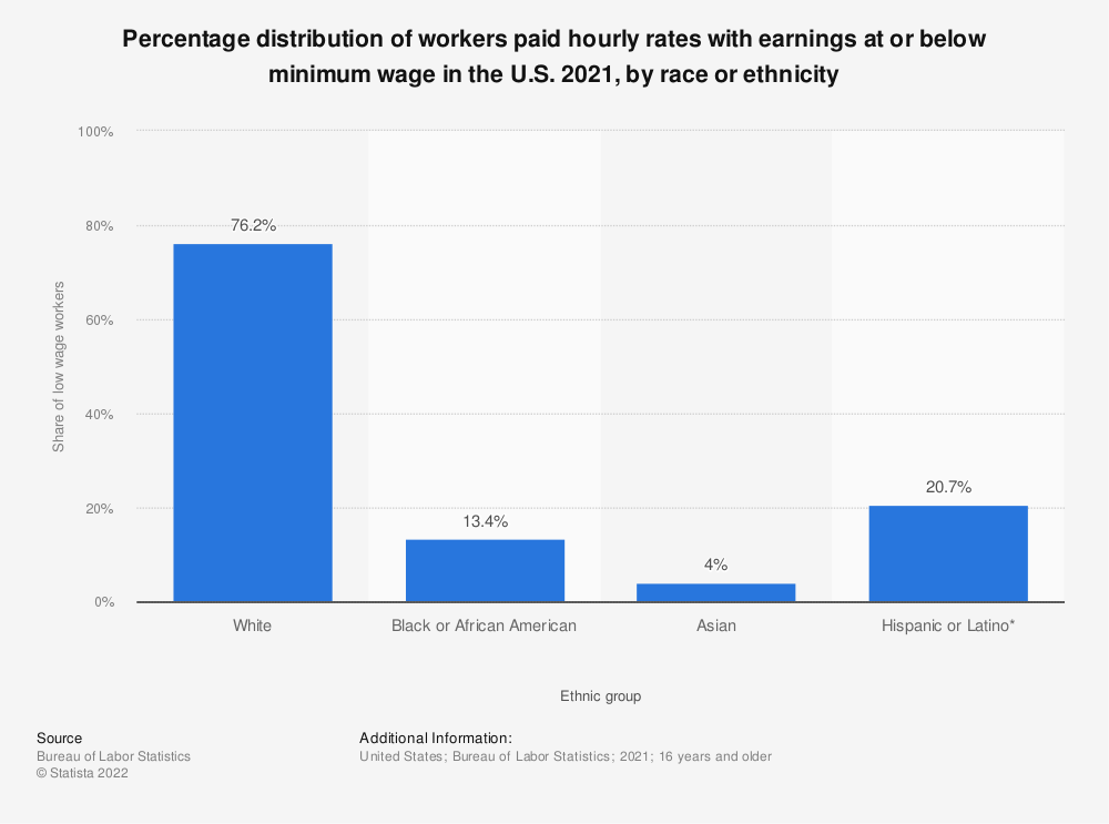 Statistic: Percentage distribution of workers paid hourly rates with earnings at or below minimum wage in the U.S. 2018, by ethnic group | Statista