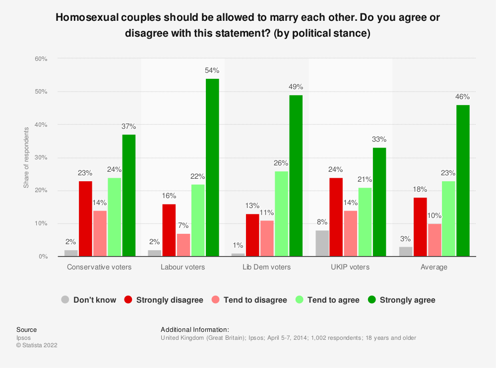 Statistic: Homosexual couples should be allowed to marry each other. Do you agree or disagree with this statement? (by political stance) | Statista
