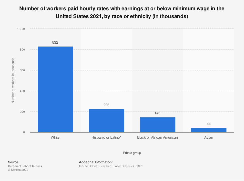 Statistic: Number of workers paid hourly rates with earnings at or below minimum wage in the United States 2018, by ethnic group (in thousands) | Statista