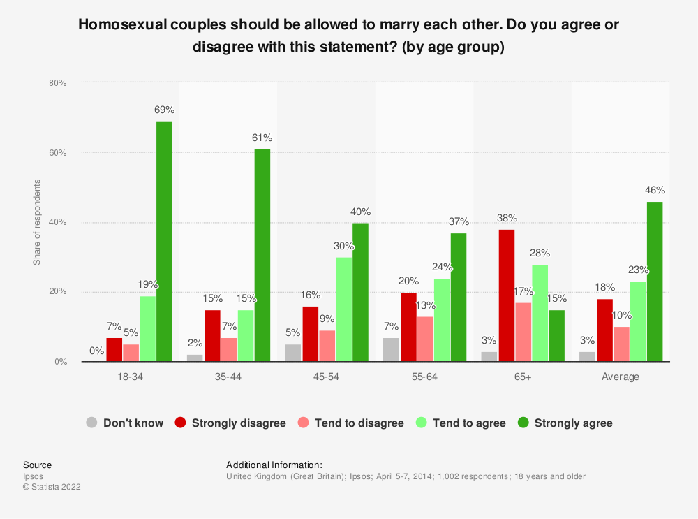 Statistic: Homosexual couples should be allowed to marry each other. Do you agree or disagree with this statement? (by age group) | Statista