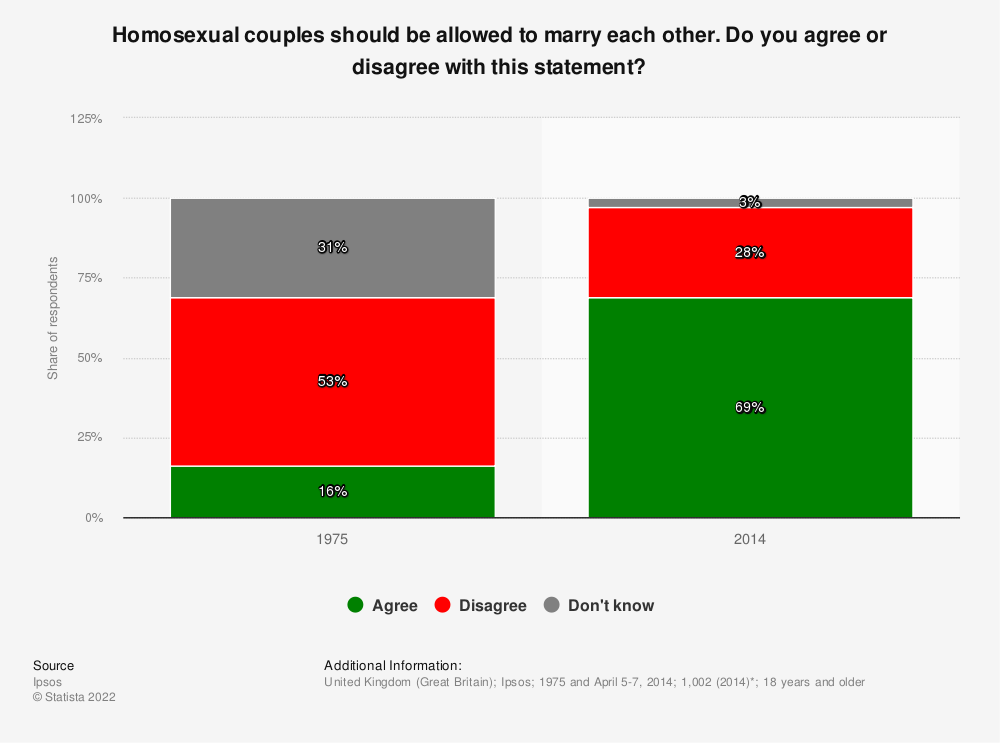 Statistic: Homosexual couples should be allowed to marry each other. Do you agree or disagree with this statement? | Statista