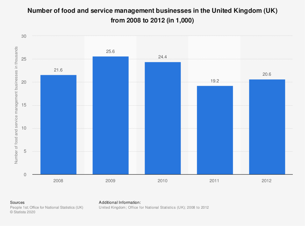 Statistic: Number of food and service management businesses in the United Kingdom (UK) from 2008 to 2012 (in 1,000) | Statista