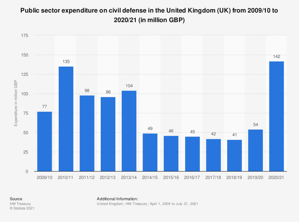 Statistic: Public sector expenditure on civil defense in the United Kingdom (UK) from 2009/10 to 2019/20 (in million GBP) | Statista