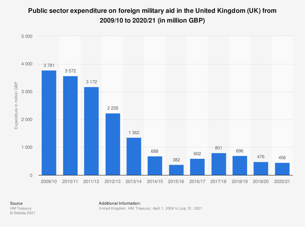 Statistic: Public sector expenditure on foreign military aid in the United Kingdom (UK) from 2011/2012 to 2017/18 (in million GBP) | Statista
