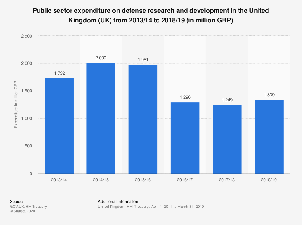 Statistic: Public sector expenditure on defense research and development in the United Kingdom (UK) from 2013/2014 to 2017/2018 (in million GBP) | Statista