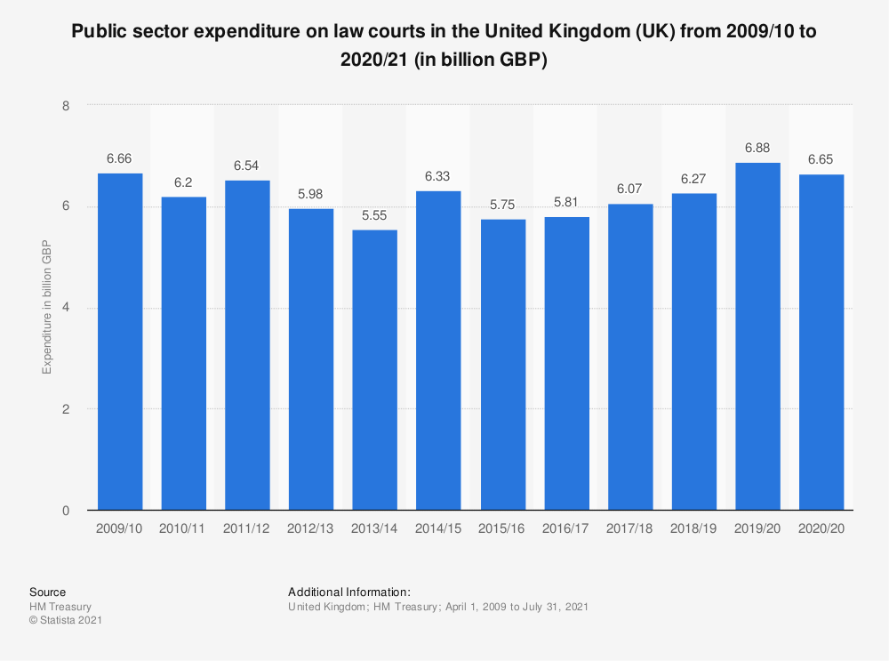 Statistic: Public sector expenditure on law courts in the United Kingdom (UK) from 2009/10 to 2020/21 (in billion GBP) | Statista