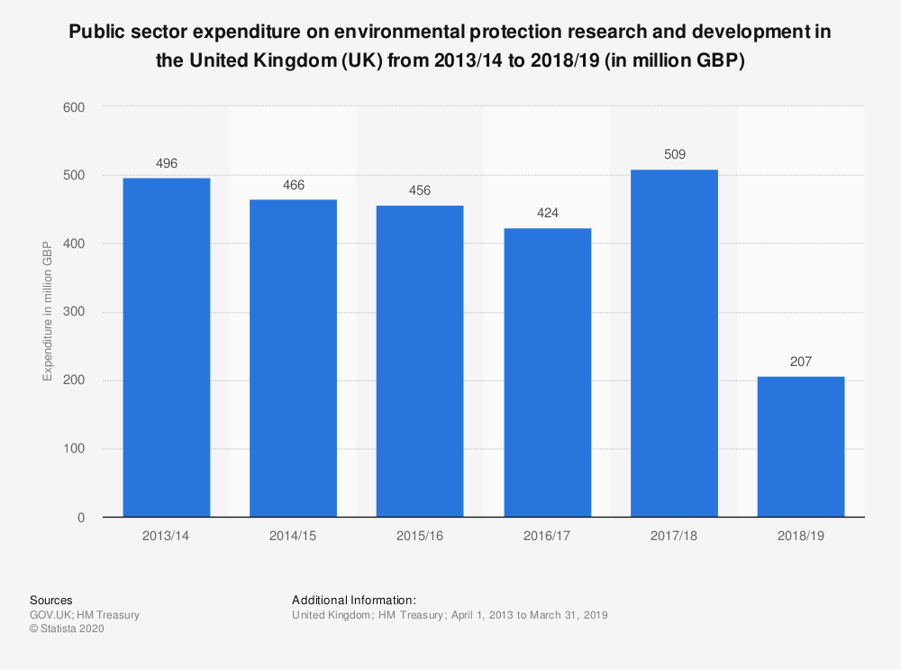 Statistic: Public sector expenditure on environmental protection research and development in the United Kingdom (UK) from 2013/14 to 2018/19 (in million GBP) | Statista