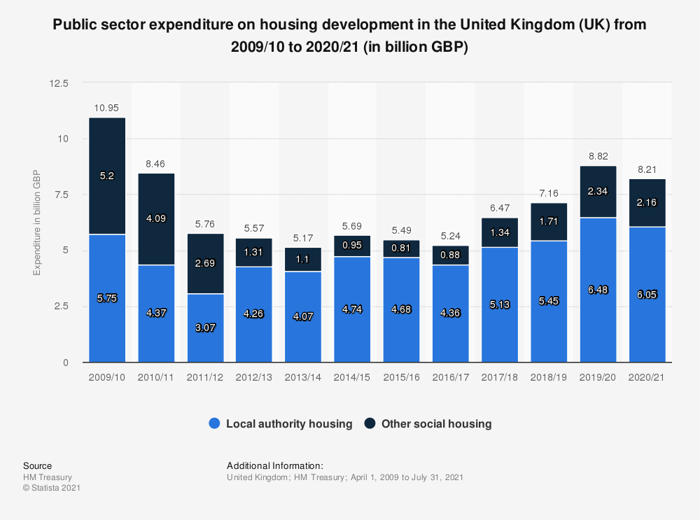Statistic: Public sector expenditure on housing development in the United Kingdom (UK) from 2011/2012 to 2017/2018 (in million GBP) | Statista