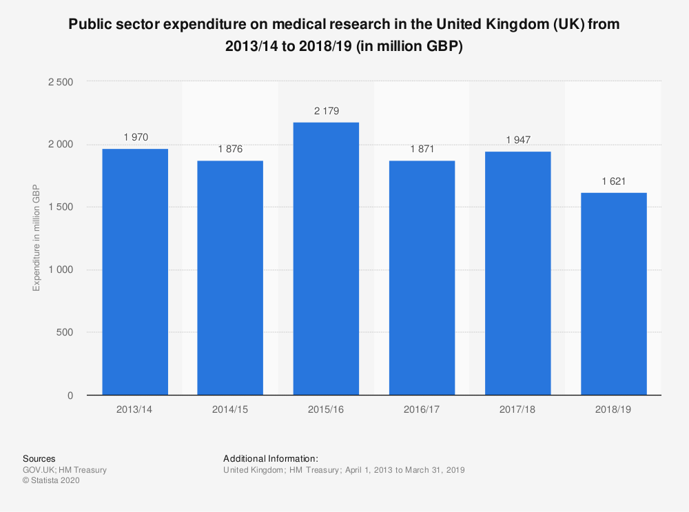 Statistic: Public sector expenditure on medical research in the United Kingdom (UK) from 2013/2014 to 2017/2018 (in million GBP) | Statista