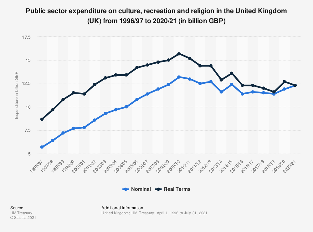 Statistic: Public sector expenditure on culture, recreation and religion in the United Kingdom (UK) from 1996/97 to 2019/20 (in billion GBP) | Statista