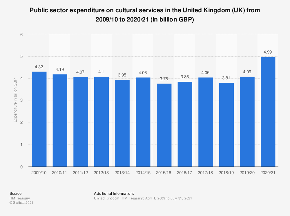 Statistic: Public sector expenditure on cultural services in the United Kingdom (UK) from 2013/14 to 2018/19 (in million GBP) | Statista
