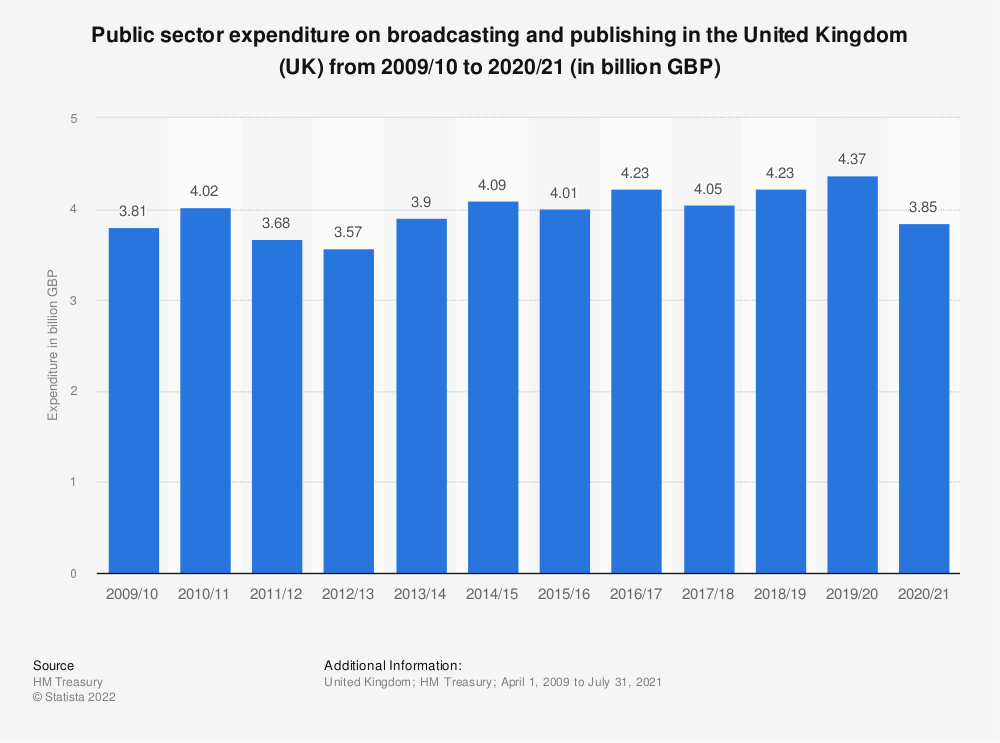 Statistic: Public sector expenditure on broadcasting and publishing services in the United Kingdom (UK) from 2013/2014 to 2017/2018 (in million GBP) | Statista