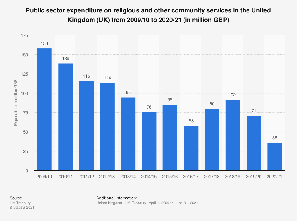 Statistic: Public sector expenditure on religious and other community services in the United Kingdom (UK) from 2013/2014 to 2017/2018 (in million GBP) | Statista