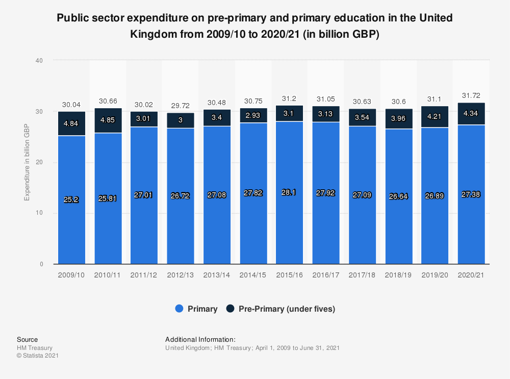 Statistic: Public sector expenditure on primary education in the United Kingdom (UK) from 2013/14 to 2018/19 (in million GBP) | Statista