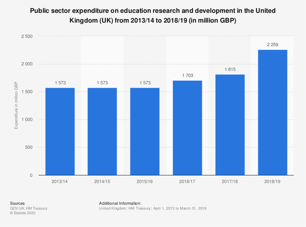 Statistic: Public sector expenditure on education research and development in the United Kingdom (UK) from 2013/2014 to 2017/2018 (in million GBP) | Statista