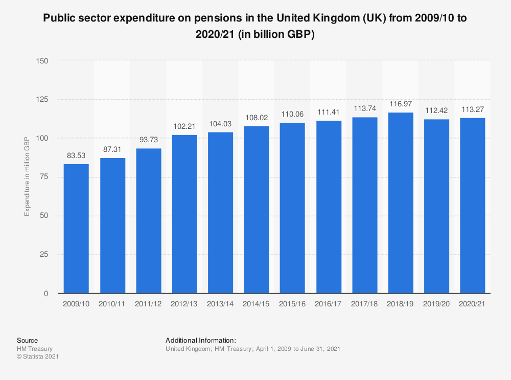Statistic: Public sector expenditure on pensions in the United Kingdom (UK) from 2013/2014 to 2017/2018 (in million GBP) | Statista