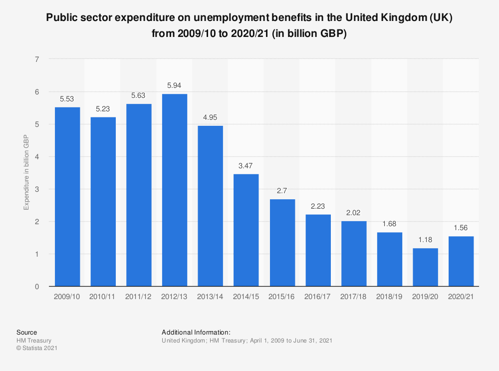 Statistic: Public sector expenditure on unemployment benefits in the United Kingdom (UK) from 2009/10 to 2019/20 (in billion GBP) | Statista
