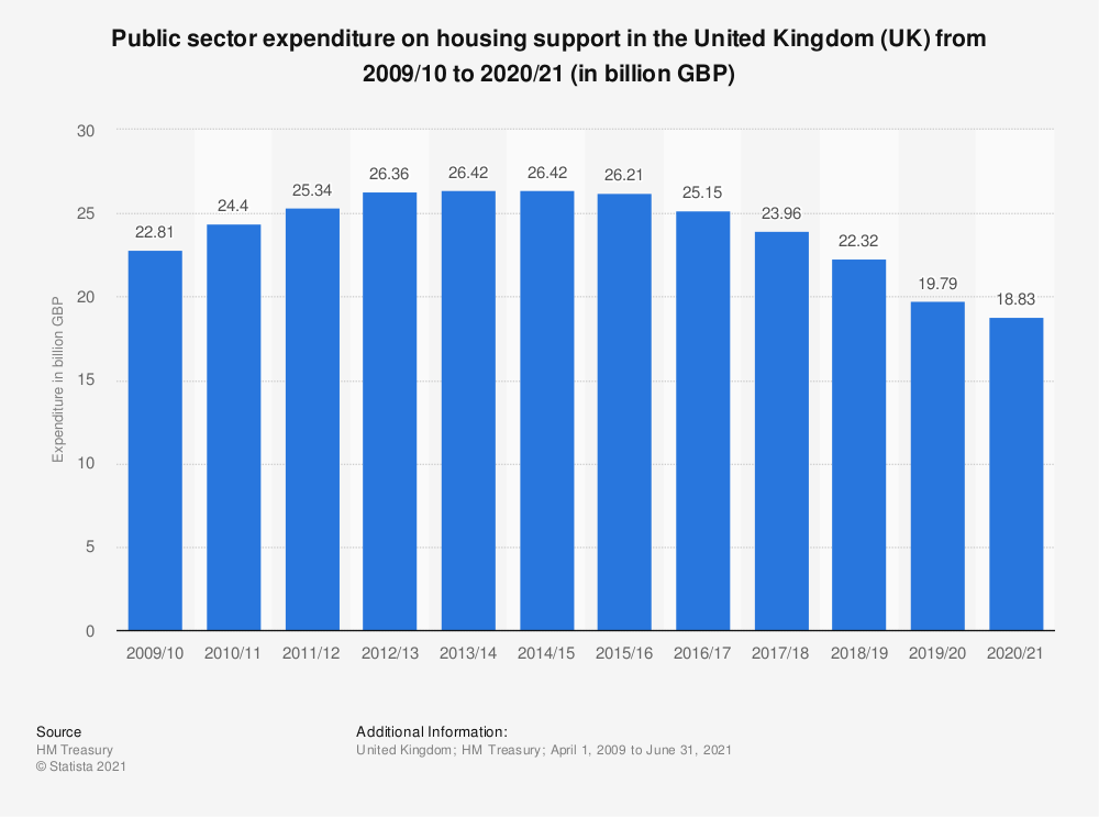 Statistic: Public sector expenditure on housing support in the United Kingdom (UK) from 2013/14 to 2018/19 (in million GBP) | Statista