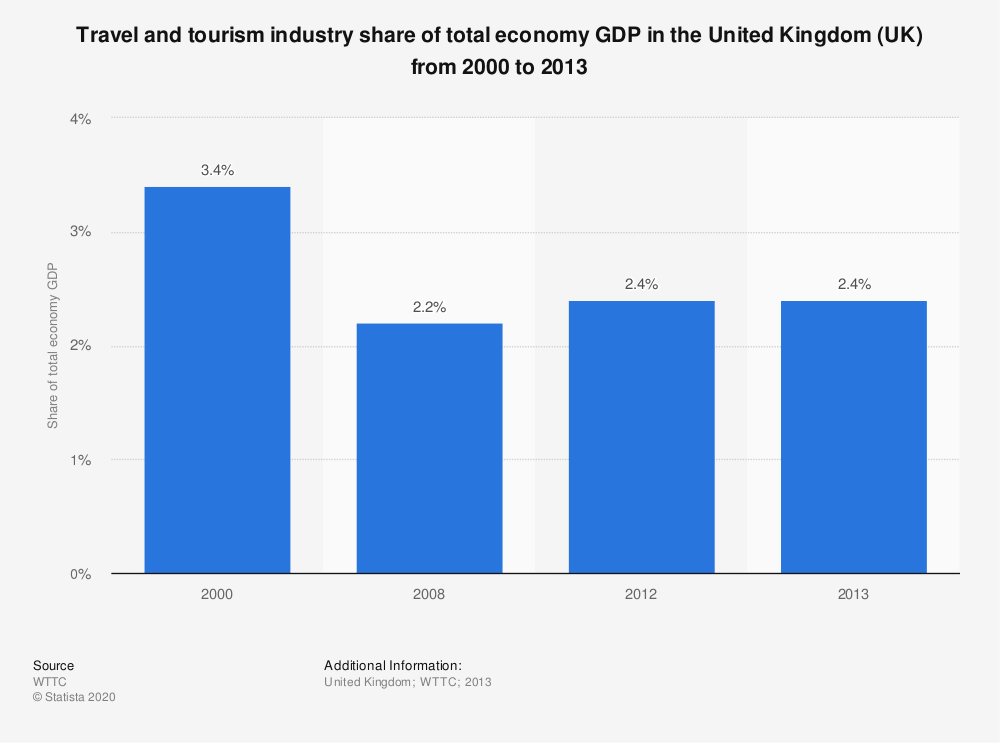 Statistic: Travel and tourism industry share of total economy GDP in the United Kingdom (UK) from 2000 to 2013 | Statista
