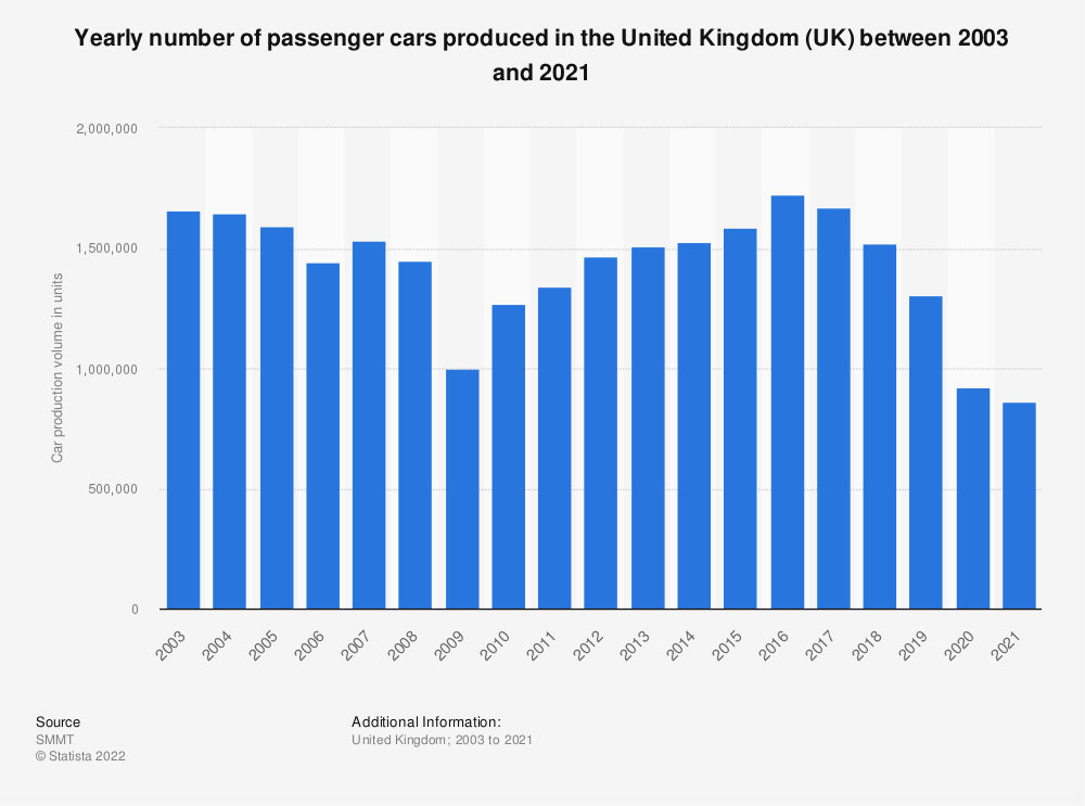 Statistic: Yearly number of passenger cars produced in the United Kingdom (UK) between 2003 and 2018 | Statista