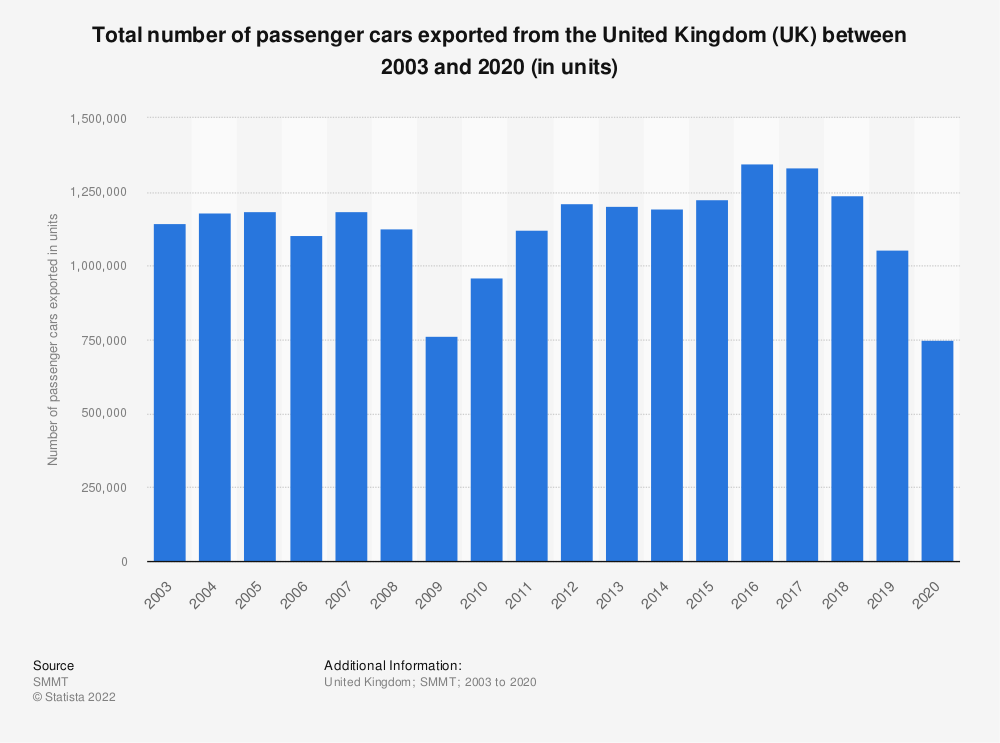 Statistic: Total number of passenger cars exported from the United Kingdom (UK) between 2003 and 2018 (in units) | Statista