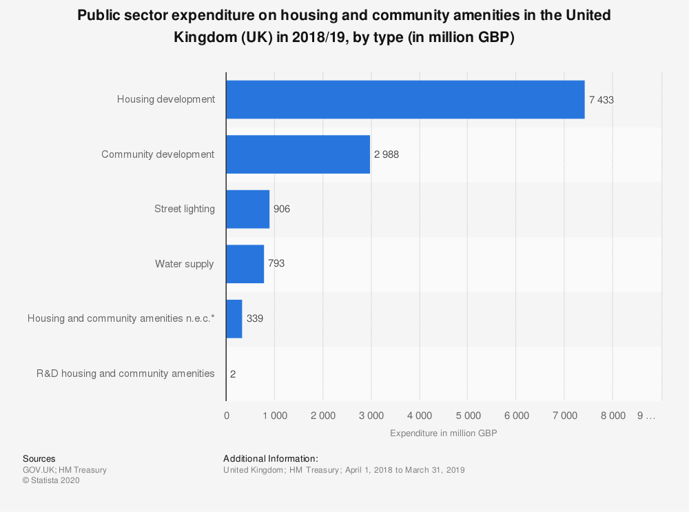 Statistic: Public sector expenditure on housing and community amenities in the United Kingdom (UK) in 2017/2018, by type (in million GBP) | Statista
