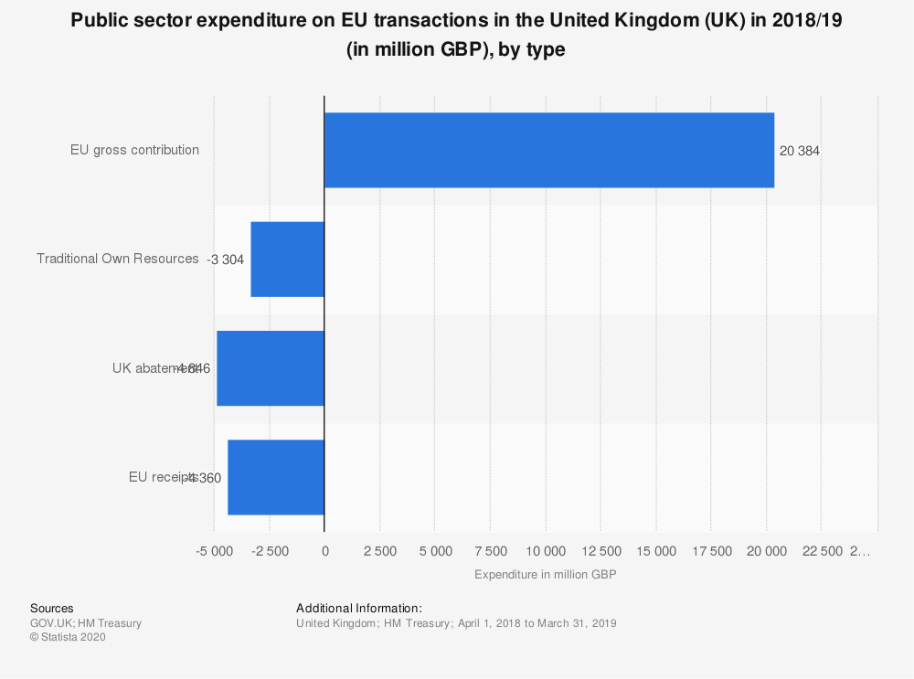 Statistic: Public sector expenditure on EU transactions in the United Kingdom (UK) in 2018/19 (in million GBP), by type | Statista