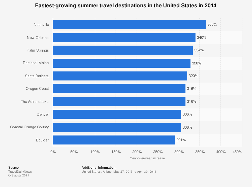Statistic: Fastest-growing summer travel destinations in the United States in 2014 | Statista