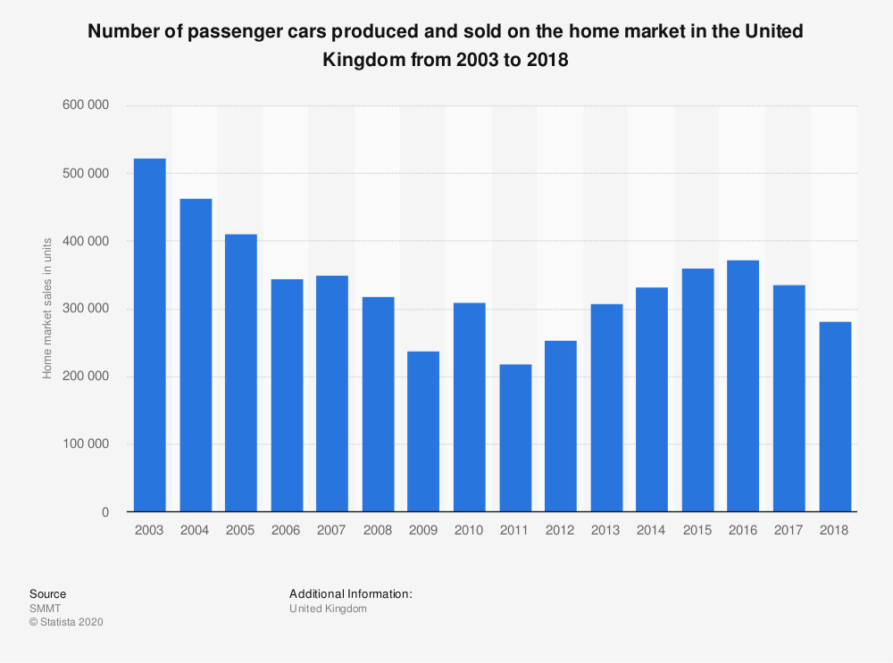 Statistic: Number of UK produced passenger cars sold on the home market in the United Kingdom between 2003 and 2017 (in units) | Statista