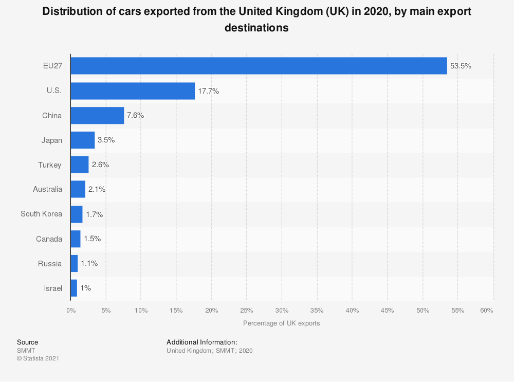 Statistic: Distribution of cars exported from the United Kingdom (UK) in 2015 and 2016, by main export destinations | Statista