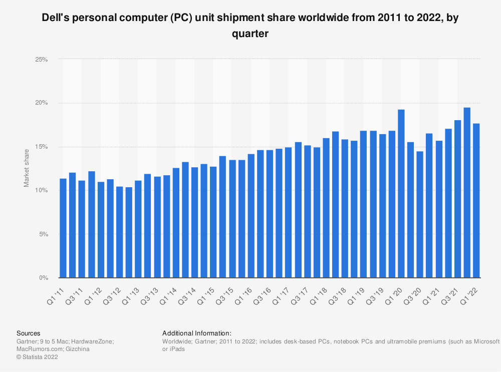 Statistic: Dell's market share of personal computer (PC) unit shipments worldwide from 2011 to 2020, by quarter | Statista