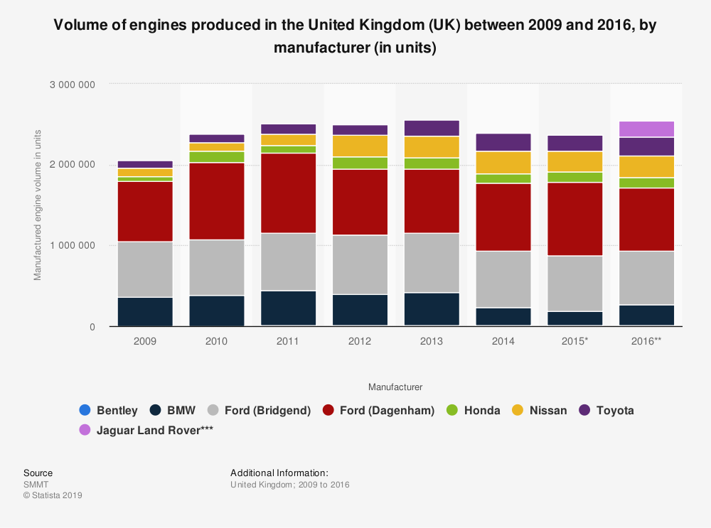 Statistic: Volume of engines produced in the United Kingdom (UK) between 2009 and 2016, by manufacturer (in units) | Statista