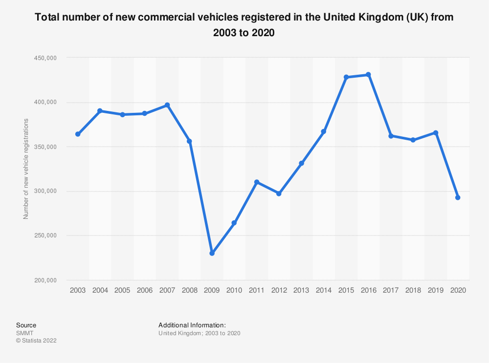 Statistic: Total number of new commercial vehicles registered  in the United Kingdom (UK) from 2003 to 2019 | Statista