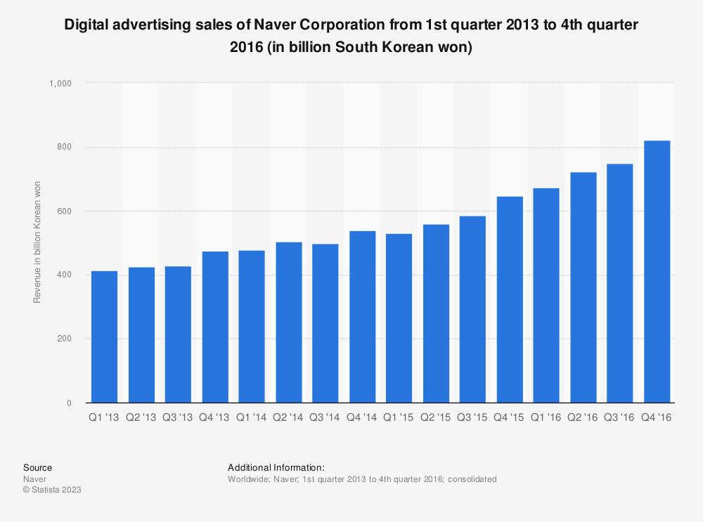 Statistic: Digital advertising sales of Naver Corporation from 1st quarter 2013 to 4th quarter 2016 (in billion South Korean won) | Statista