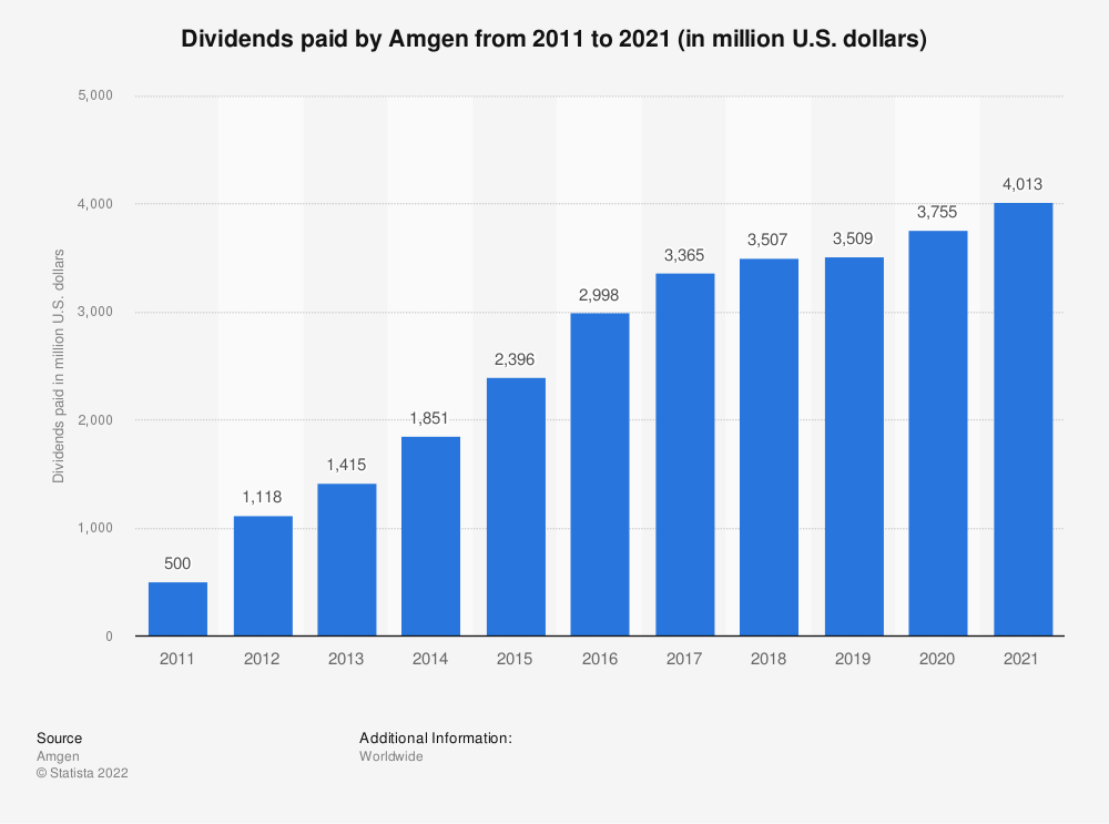Statistic: Dividends paid by Amgen from 2011 to 2018 (in million U.S. dollars)   Statista