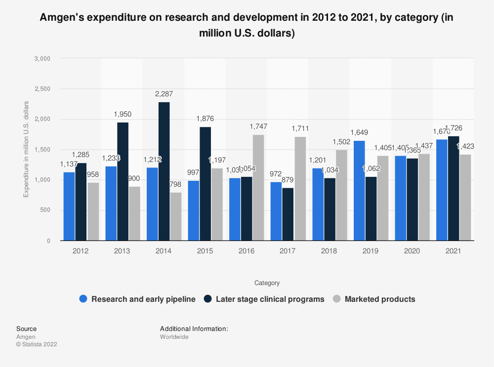 Statistic: Amgen's expenditure on research and development in 2012 to 2018, by category (in million U.S. dollars)   Statista