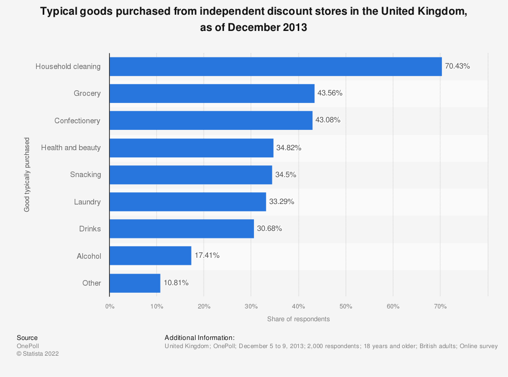 Statistic: Typical goods purchased from independent discount stores in the United Kingdom, as of December 2013 | Statista