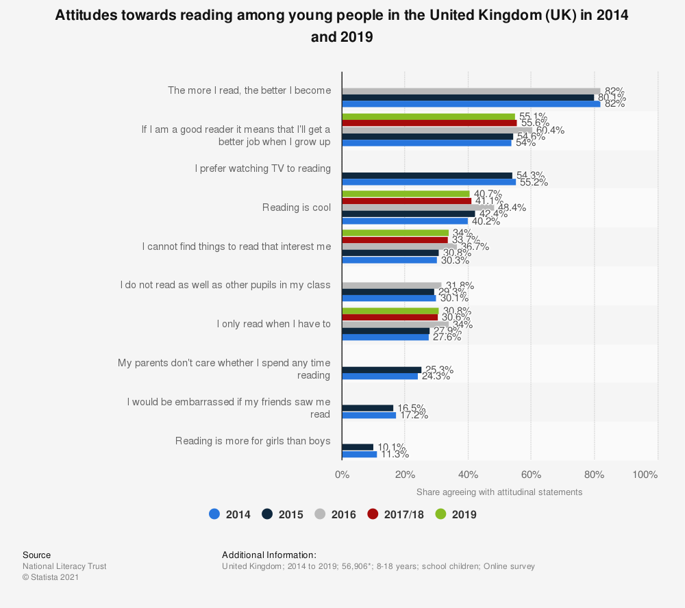 Statistic: Attitudes towards reading among young people in the United Kingdom (UK) in 2014 and 2016 | Statista