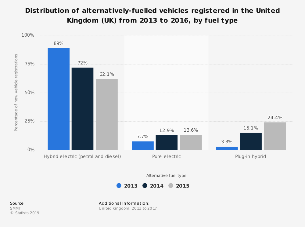 Statistic: Distribution of alternatively-fuelled vehicles registered in the United Kingdom (UK) from 2013 to 2016, by fuel type | Statista